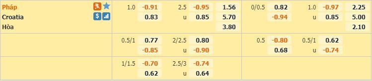 soi keo Phap vs Croatia