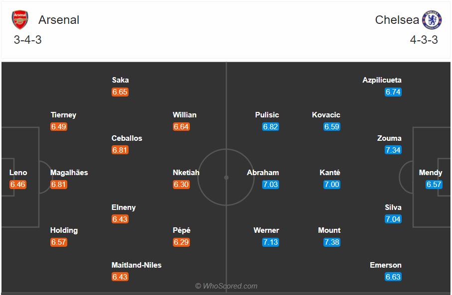 soi keo Arsenal vs Chelsea